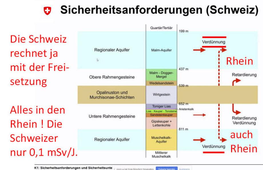 Jeder der 3 un-möglichen CH Endlager ist ein Durchlauf-Erhitzer der IMMER in den Rhein entwässert !!!
