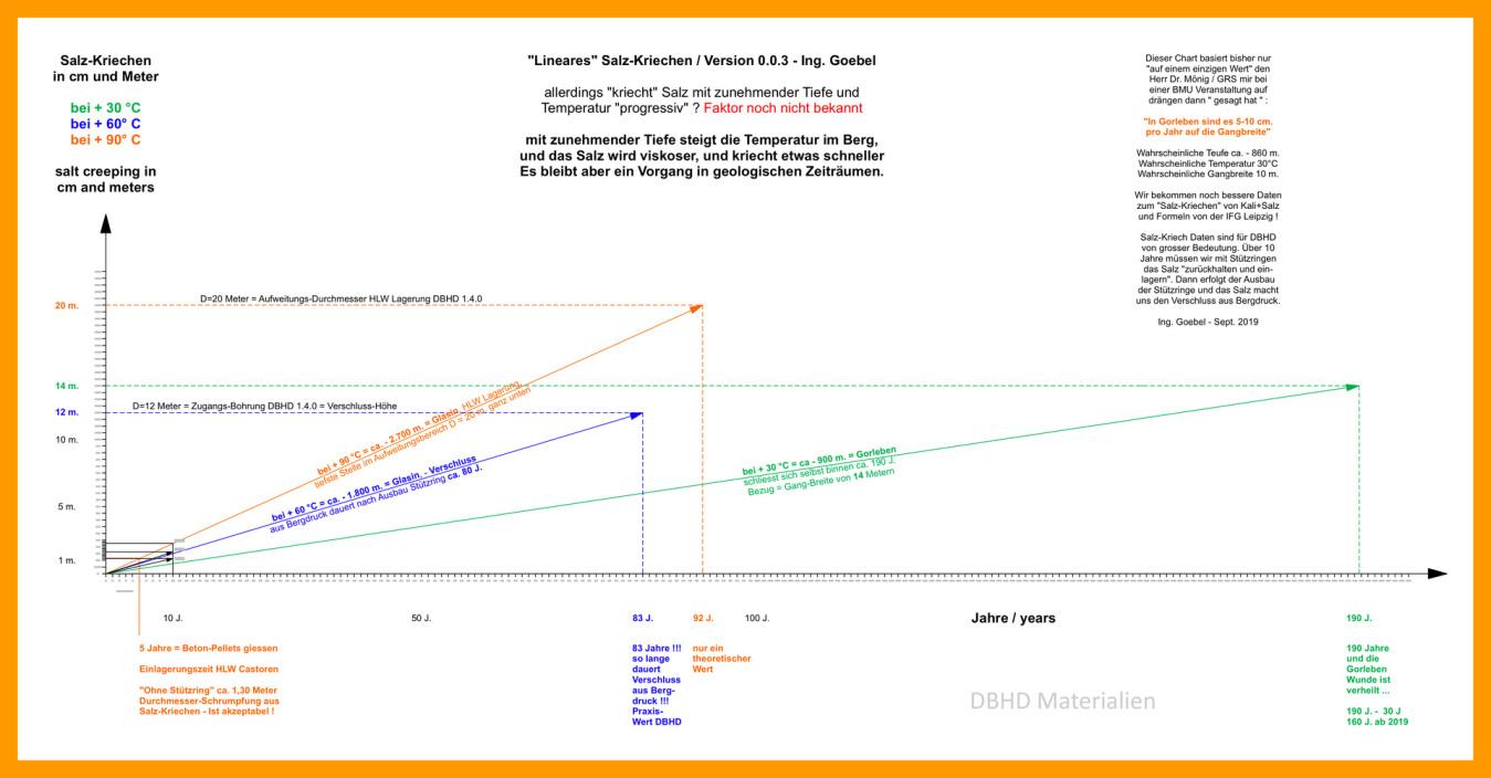 Chart Salz-Kriechen - für das Absinken eines Castor Gebindes im Steinsalz als Endlager von Bedeutung - MfG - Ing. Goebel