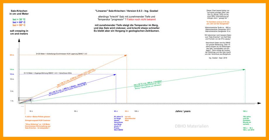 Objektivierung der Kriechfähigkeit von Steinsalz in einem Chart - können Sie auch Ihr Fallbeispiel einzeichnen