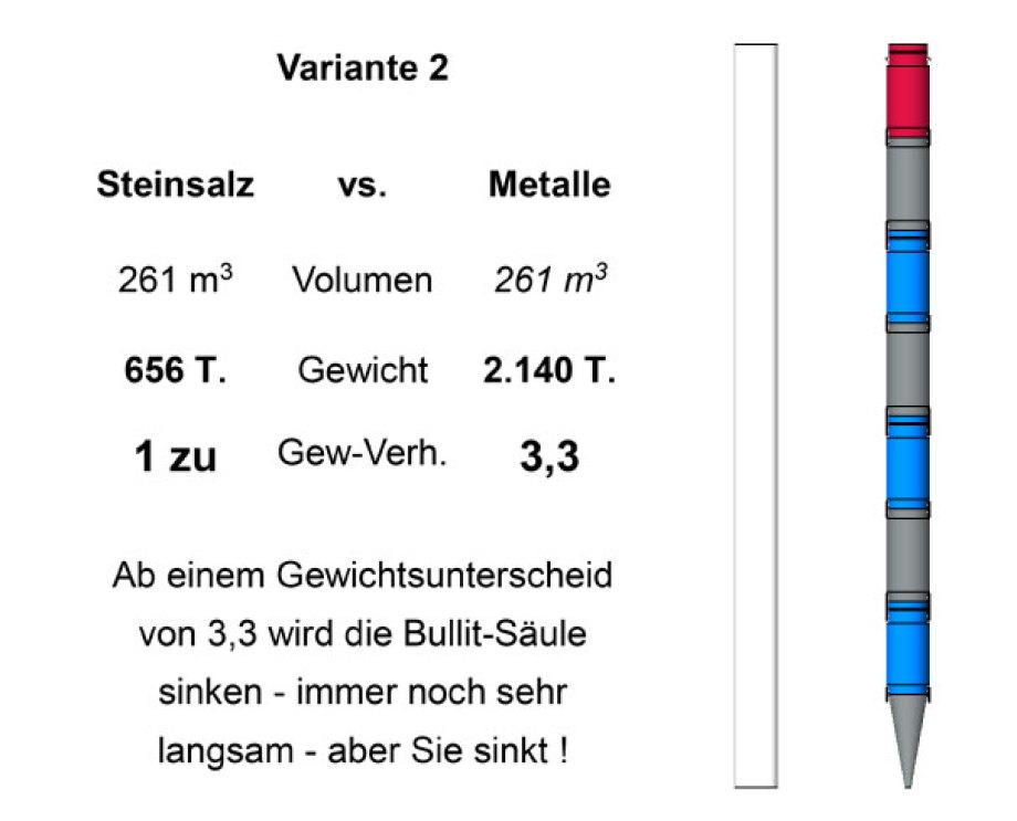 Bullit-Gebinde - Variante 2 - für Drop-It Endlager - DBHD 3.0.1 - by Ing. Goebel - 2021