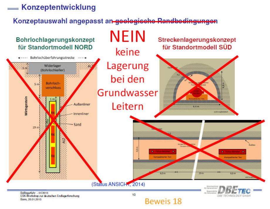 die DBE / BGE präsentiert immer den gleichen Mist bei den Grundwasserleitern
