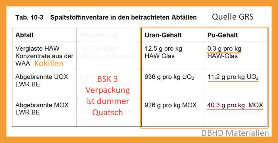 Plutonium Anteile die gleichmässig in den Brennstäben verteilt sind - Ziel : dauerhaft unterkritische Endlagerung unter Bergdruck