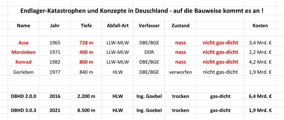 Endlager Katastrophen und Konzepte in Deutschland - auf die Bauweise kommt es an !