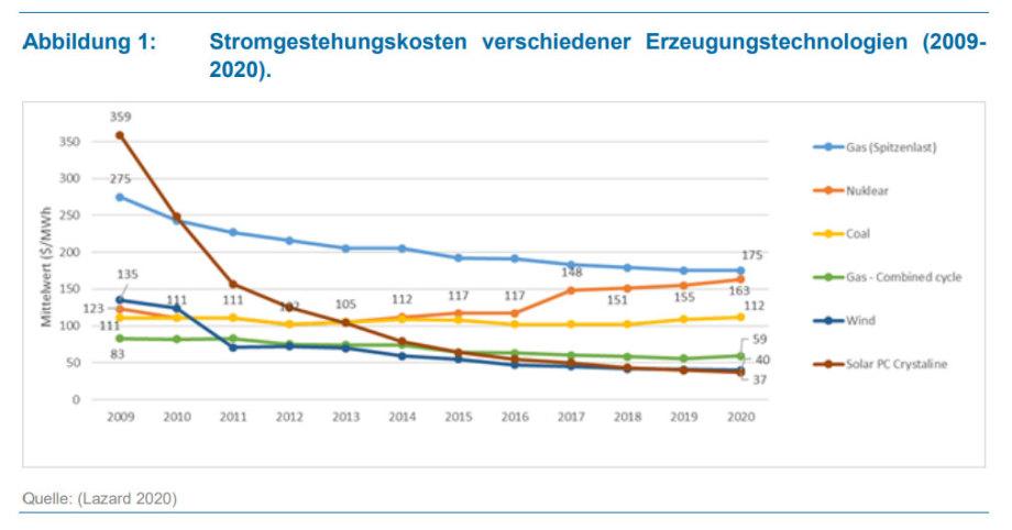 Stromgestehungskosten verschiedener Erzeugungstechnologien 2009 bis 2020