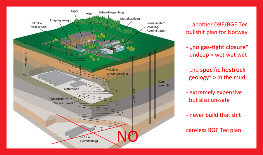 Stop Norway shit by DBE/BGE Tec - environment pollution