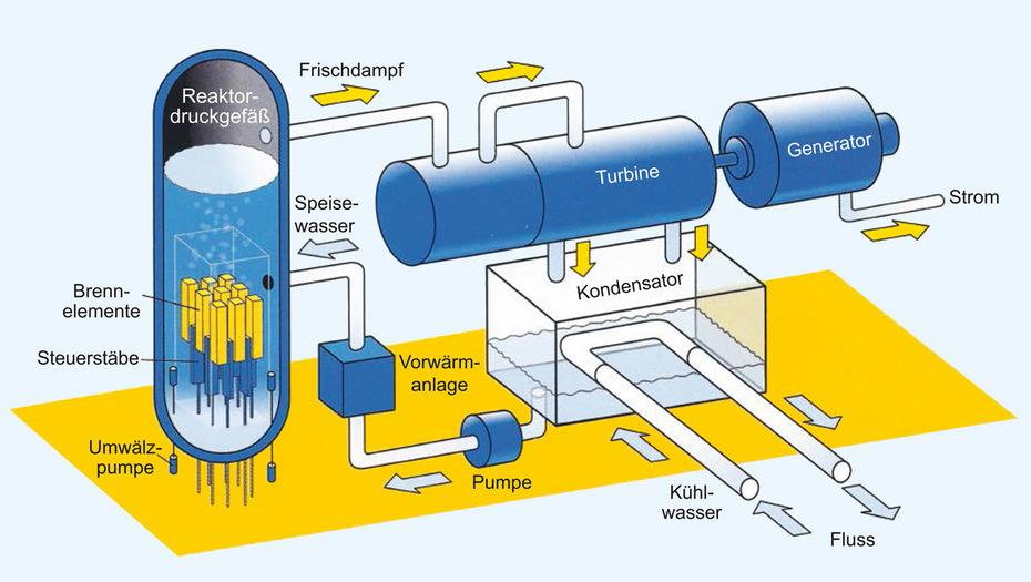 den grundsätzlich bewährten Aufbau des Kernkraftwerkes nicht aus den Augen verlieren