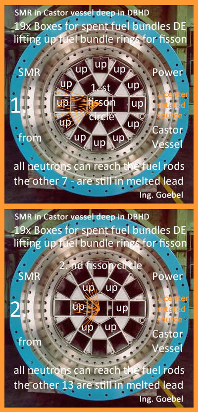 IF - we manage to lift the fuel bundles up and down