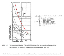 04_Temperaturabhängige-Wärmeleitfähigkeiten-für-verschiedene-Festgesteine-im-Vergleich-zu-Steinsalz.jpg