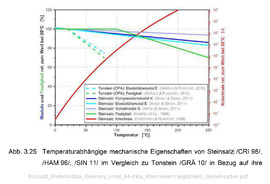 03_Temperaturabhängige-mechanische-Eigenschaften-von-Steinsalz.jpg