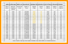 Lithostatischer Wasserdruck aus Wassersäule in den Rohren der Flow-Ice Wasserkühlung im DBHD