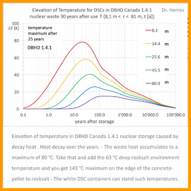 Max_Temp_Elevation_within_DBHD_1.4.1_Canada_is_80_degrees_celsius_by_nuclear_waste