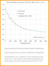 Waermeleitfähigkeit_Steinsalz_bei_Bergtemperaturen_in_unterschiedlichen_Teufen_DBHD_Dr_Herres_Dr_Moenig_heat_conductivity_under_in_situ_temperatures_nuclear_repository_DBHD