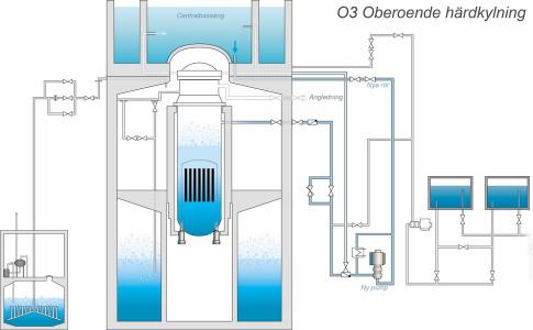 Nachrüstung KKW Schweden mit unabhängiger Not-Kühltechnik