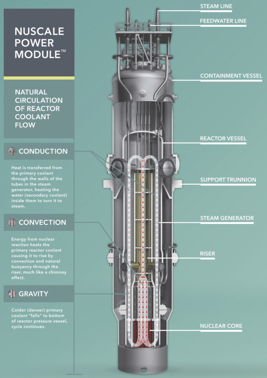 Den kleinen NuScale Power Reaktor von NuVision USA können wir in einer tiefen DBHD Umgebung testen