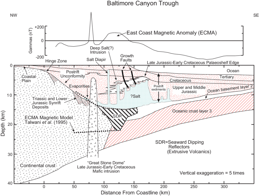 Baltimore_Canyon_Salt_Updated-cross-section-of-the-Baltimore-Canyon-Trough-modified-after-Grow-Sheridan