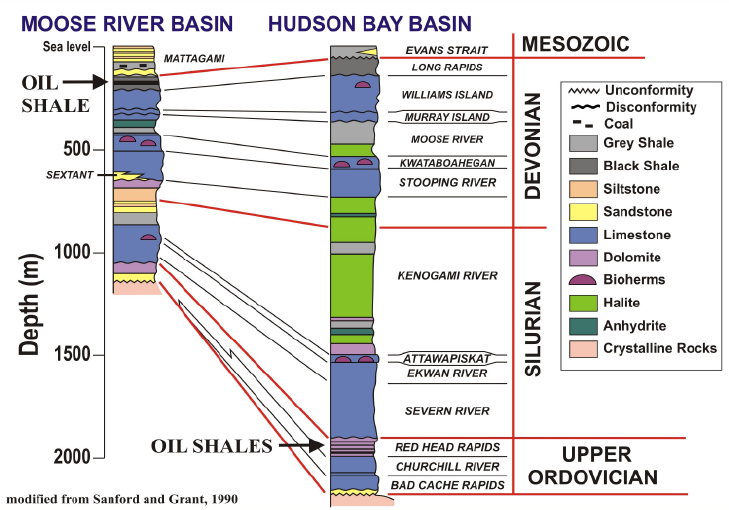 Stratigraphy-of-the-Hudson-Bay-and-Moose-River-basins-with-location-of-hydrocarbon-source