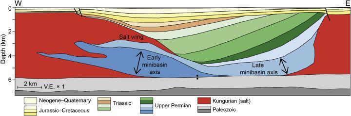 Pricaspian Basin; Kungurian Salt Basin1-s2.0-S0191814117300172-gr15_DBHD_nuclear_repository