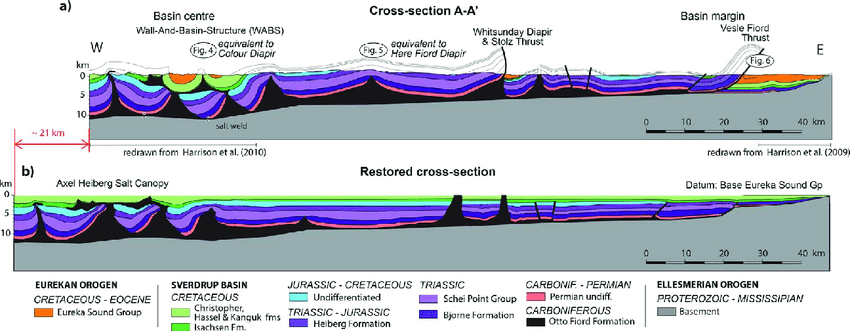 Sverdrup Basin salt diapir_a-Cross-section-across-the-eastern-half-of-the-Sverdrup-Basin-Both-ends-of-the
