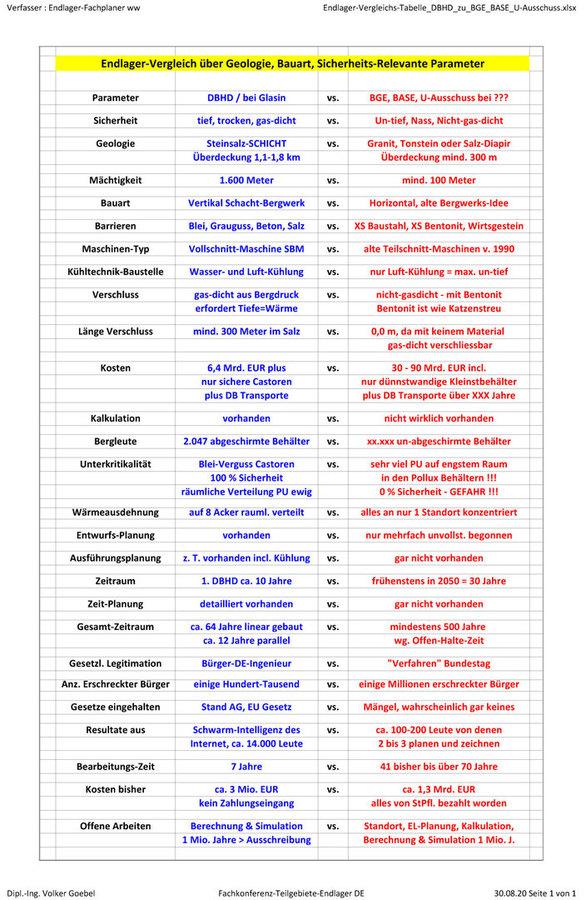 in der Vergleichs-Tabelle DBHD zu DBE/BGE sehen Sie das Bauarten Problem recht deutlich