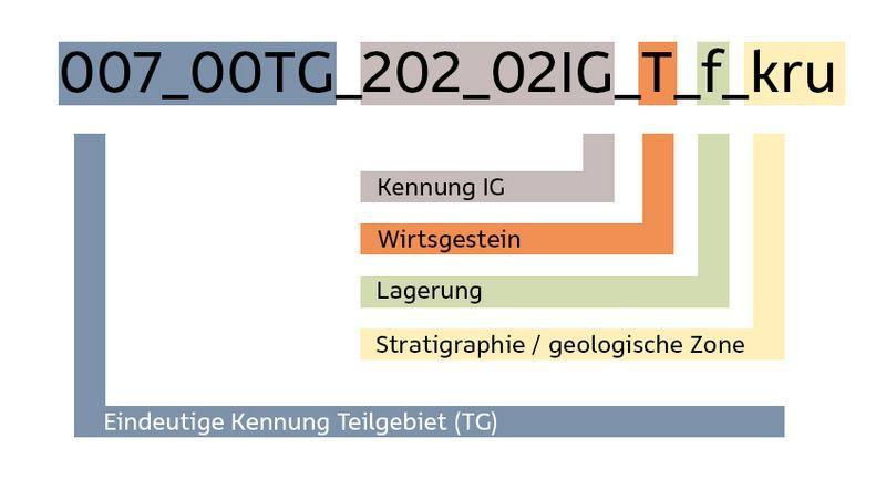 Code-Schlüssel für Teilgebiets Bezeichnungen der BGE