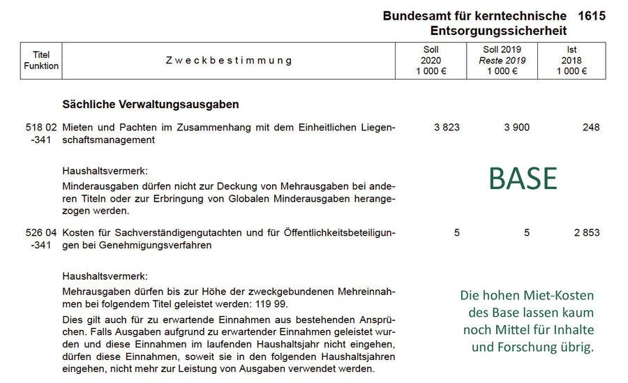 >>> Der nutzlose BASE Berlin Wanderzirkus im Bundeshaushalt 2020 - Defizit 38 Mio. EUR - Mitarbeiter 329, für eine Leistung die 60 Mitarbeiter locker alleine schaffen - #BASE #Berlin #Wanderzirkus