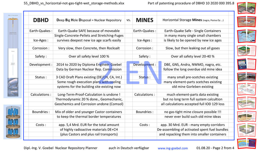 >>> scientifically based, but easy to read comparison between DBHD (from Germany) and old Horizontal Mines Idea - as a Poster file .jpg - Finally with english text #GDF #DBHD #vs #Mines #Germany #vs #InternationalBullshit