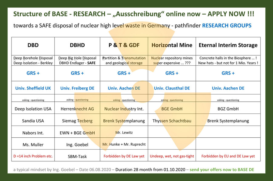 >>> APPLY NOW for BASE BERLIN nuclear disposal RESEARCH contracts ! It is mainly the GRS + the Universities in Germany that an are allowed to apply for BASE RESEARCH contracts #Research #Contracts #BASE #Berlin
