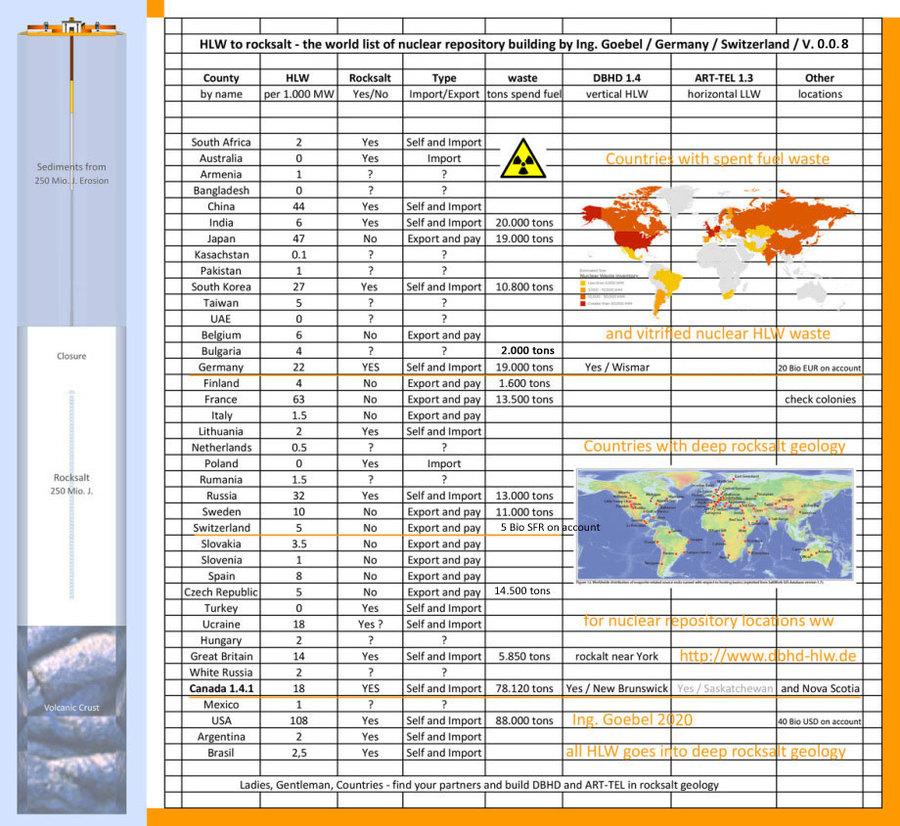 Alle hoch radioaktiven Reststoffe weltweit in tiefe Steinsalz-SCHICHTEN einlagern