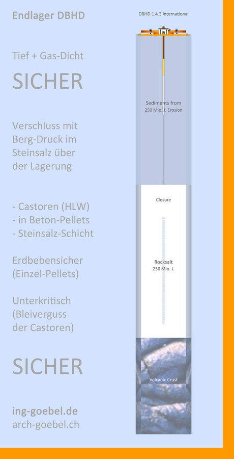 Kurz-Beschreibung DBHD Endlager Planung Eigenschaften