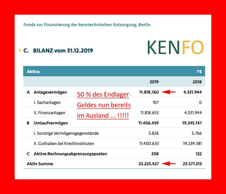 >>> Der KENFO hat 50 % der Mittel für den Endlager-Bau bereits durch den Kauf von Staatsanleihen ins Ausland transferiert #KENFO #EndlagerFonds #Deutschland