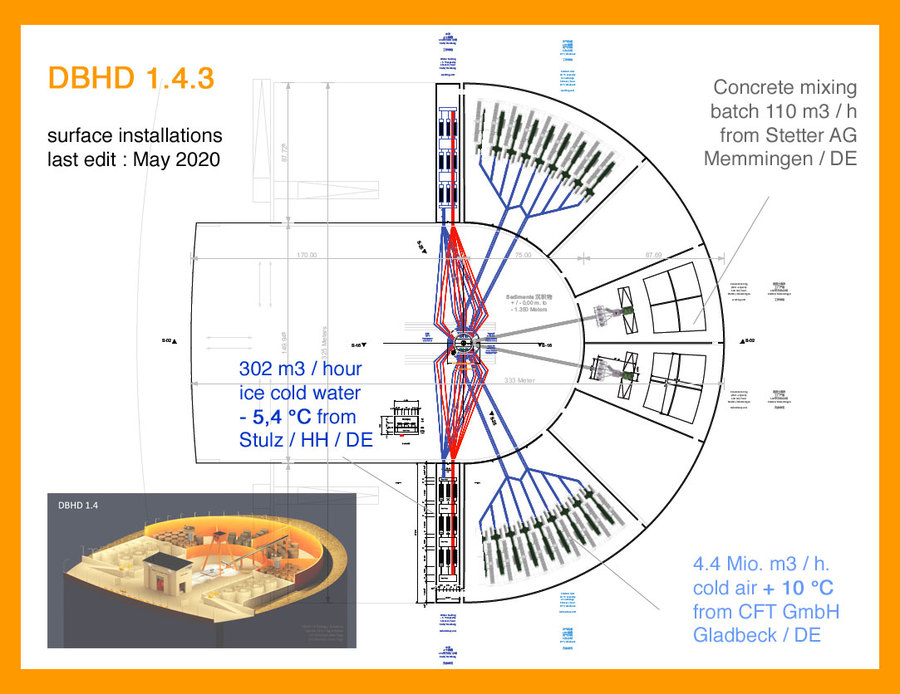 Oberflächen-Anlagen DBHD Ausführungs-Planung 2020