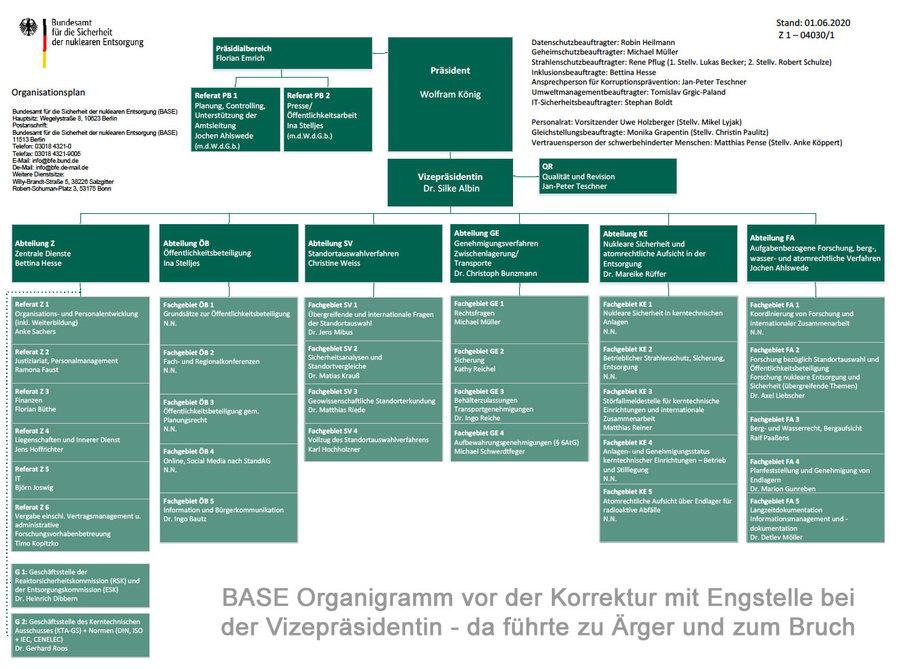 BASE Organigramm vor der Korrektur - Engstelle VP
