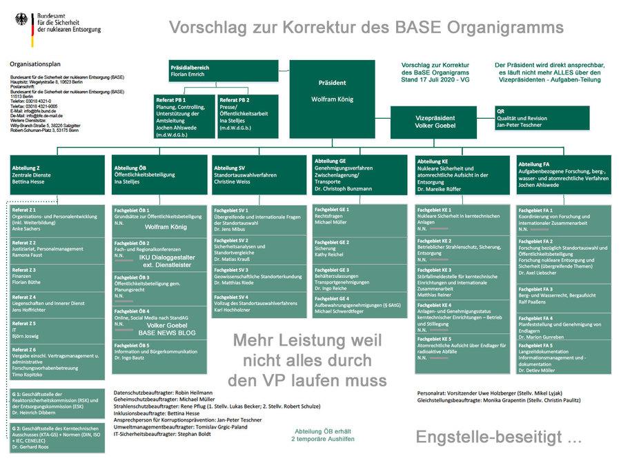 Korrektur des BASE Diagramm von Ing. Goebel