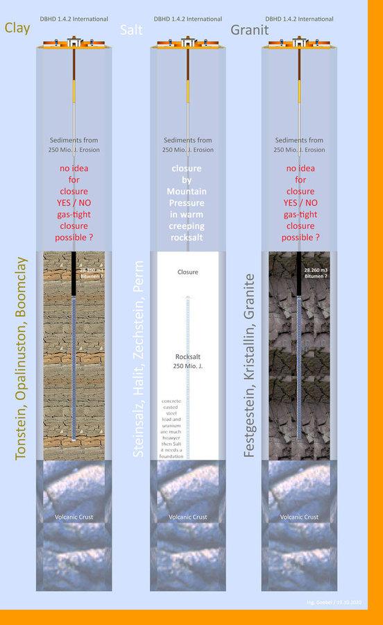 Tonstein - Steinsalz - Festgestein - so sieht DBHD in den 3 Wirtsgesteinen aus  Die best-mögliche SICHERHEIT wird wahrscheinlich in Steinsalz erreicht weil  die Gas-Dichtigkeit - dort durch ein kriechfähiges Gestein gegeben ist. 100 %   Wenn ein Land n