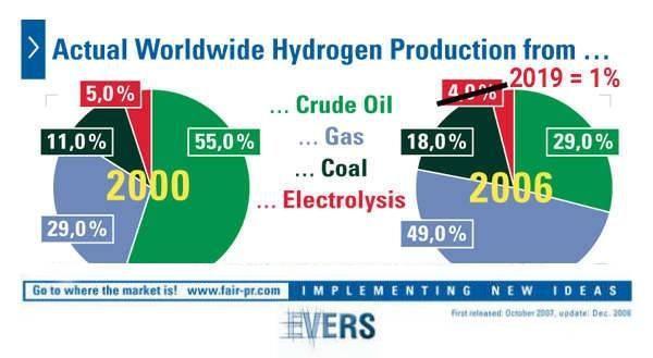 Arten der Wasserstoff-Herstellung weltweit