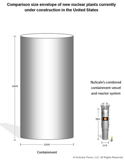 Size NuScale SMR