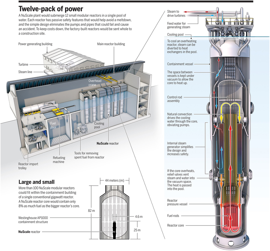 NuScale SMR in Science magazine