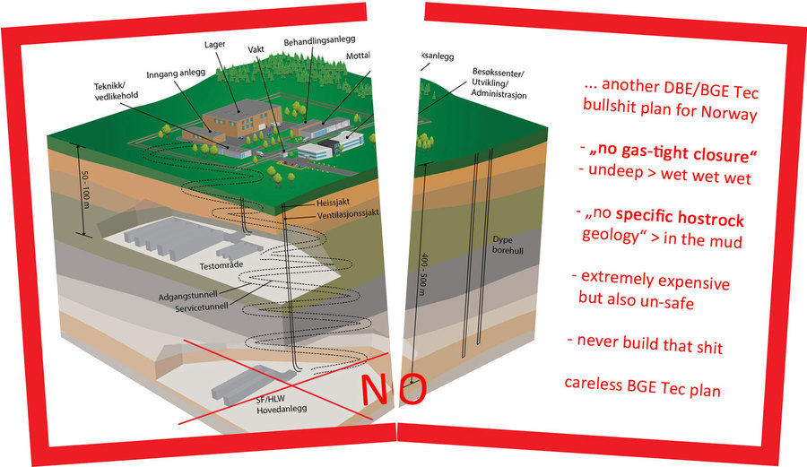 >>> STOP old NORWAY SHTI Generation 0.1 GDF plans - no specific geology, undeep=wet, not gas-tight, much too expensive - build DBHD nuclear repository #NORWAY #unsafe #STOP