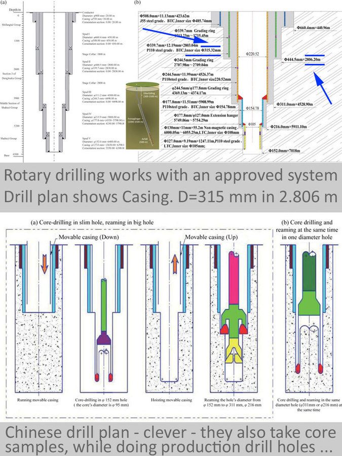 Rotary is a System - order a much bigger drilling rig - 5.000 PS