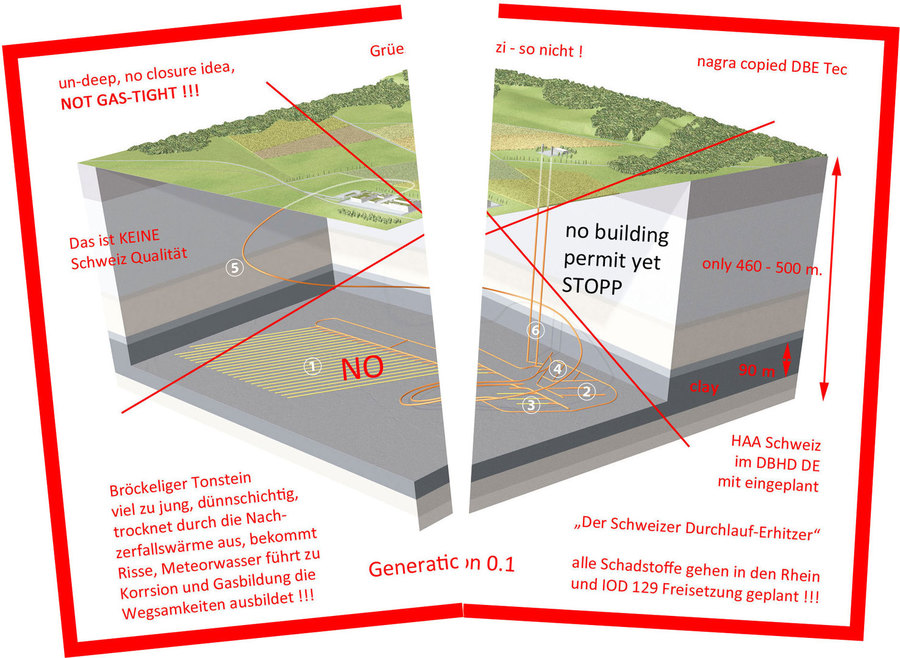 >>> STOP old nagra Switzerland Generation 0.1 GDF plans - no specific geology, undeep=wet, not gas-tight, much too expensive - build DBHD nuclear repository #nagra #unsafe #Switzerland #STOP