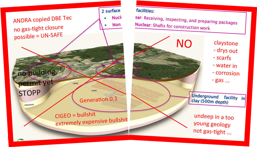 >>> STOP old ANDRA France Generation 0.1 GDF plans - no specific geology, undeep=wet, not gas-tight, much too expensive - build DBHD nuclear repository #ANDRA #unsafe #France #STOP