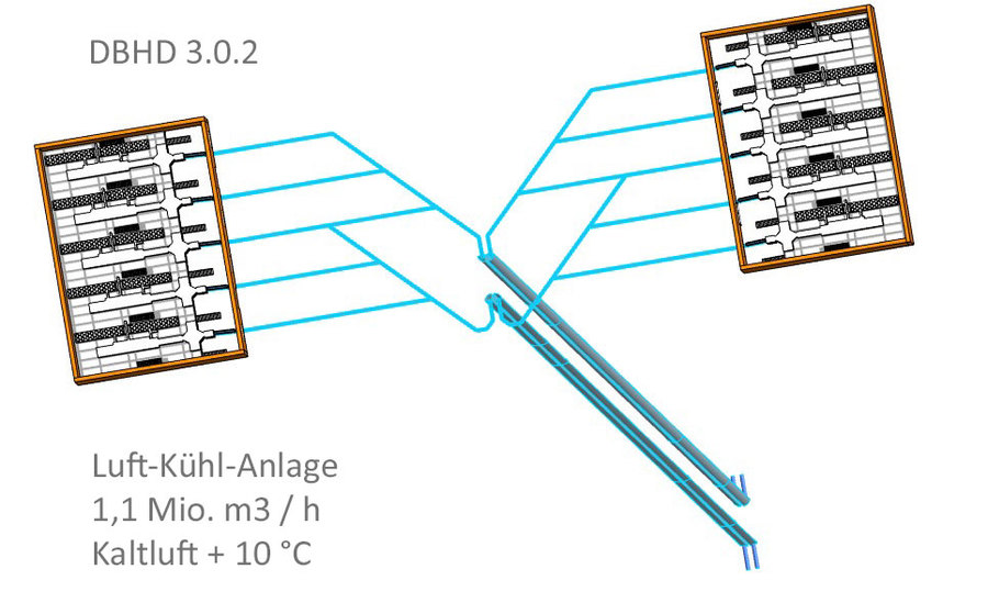 Luft-Kühl-Anlage DBHD 3.0.2
