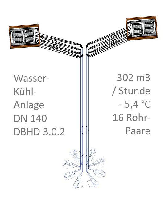 Wasser-Kühl-Anlage DBHD 3.0.2