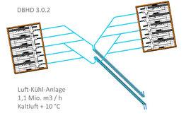 Luft-kühl-Anlage temporäres Zugangsbauwerk DBHD 3.0.2